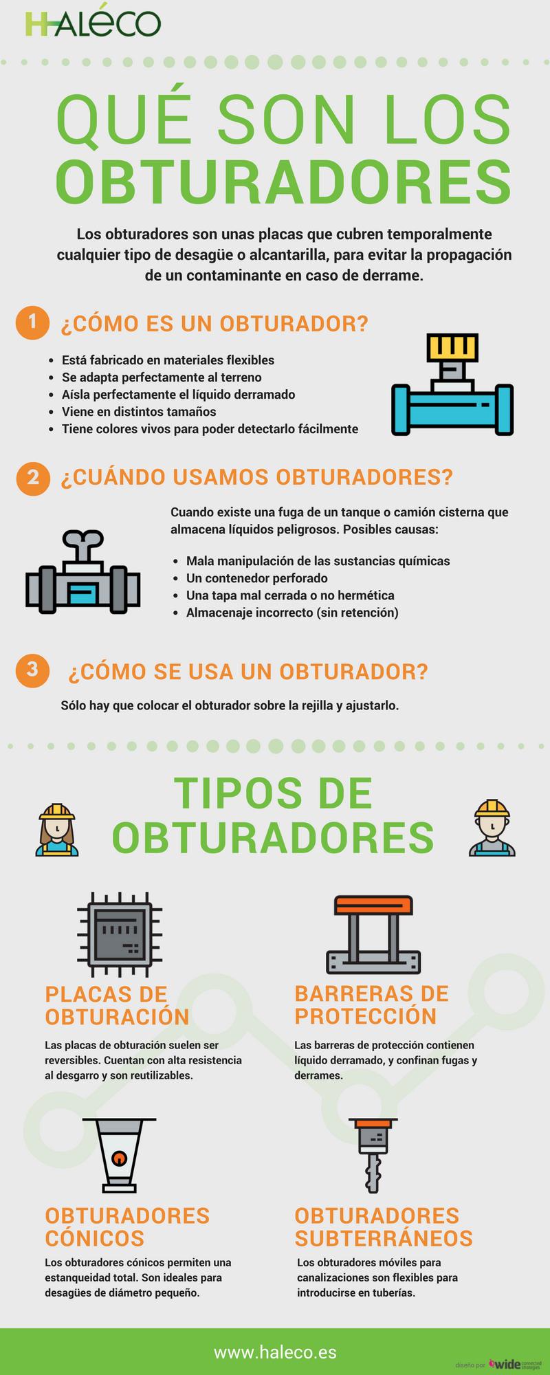 Infografía sobre obturadores 00 | Haleco Iberia