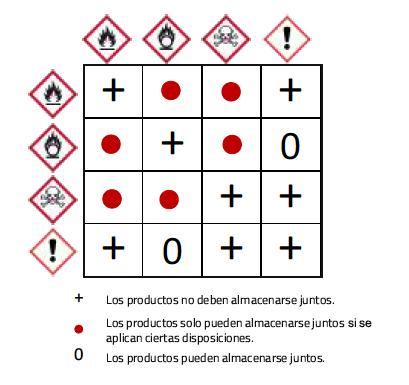 Compatibilidad de sustancias peligrosas 01 | Haleco Iberia