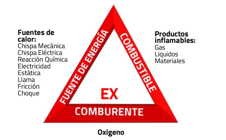 Triangulo de fuego para sustancias peligrosas 01 | Haleco Iberia