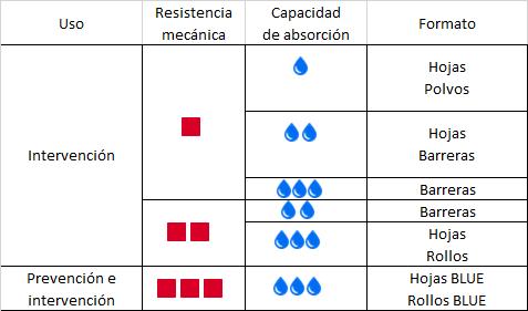 cuadro-hidrocarburos-agua