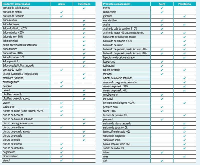 Acero o polietileno para almacenar productos químicos | Haleco Iberia